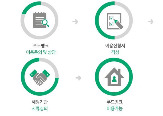 푸드마켓 이용문의 및 상담-이용신청서 작성-해당기관 서류심의-송파푸드뱅크 이용가능